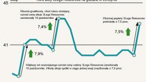 3Legs Resources notowania z giełdy w Londynie - 8 październik - 7 listopad 2012