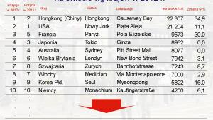 Najdroższe ulice handlowe na świecie wg krajów w 2012 r.