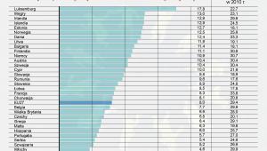 Nakłady na politykę prorodzinną w 2010 roku w krajach Europy