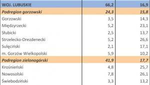 Bezrobocie w Polsce w styczniu 2013 r. woj. LUBUSKIE
