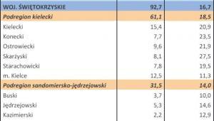 Bezrobocie w Polsce w styczniu 2013 r. woj. ŚWIĘTOKRZYSKIE