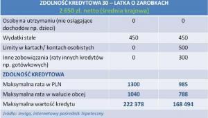 Zdolność kredytowa 30-latka z zarobkami na poizomie średniej krajowej - kwiecień 2013 r.