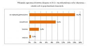 Wskaźniki zagrożenia ubóstwem skrajnym w 2012 r. wg wykształcenia osoby odniesienia. Źródło: GUS