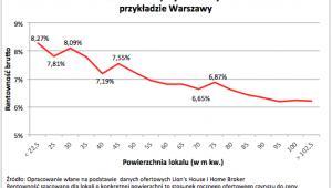 Szacunkowa wartość brutto wynajmu różnej wielkości mieszkań na przykładzie Warszawy