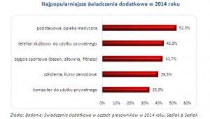 Najpopularniejsze świadczenia dodatkowe w 2014 roku