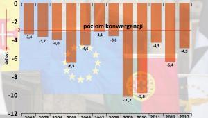 Portugalia – deficyt budżetowy jako proc. PKB w latach 2002-2013