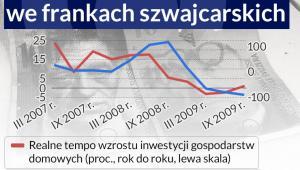Dynamika kredytów we frankach szwajcarskich (infografika Dariusz Gąszczyk/CC BY-NC-SA by Artur)