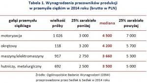 Wynagrodzenia pracowników produkcji w przemyśle ciężkim w 2014 roku (brutto w PLN)