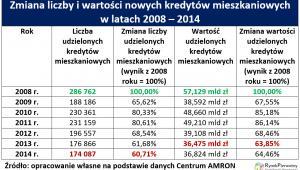 Zmiana liczby i wartości nowych kredytów mieszkaniowych w latach 2008-2014