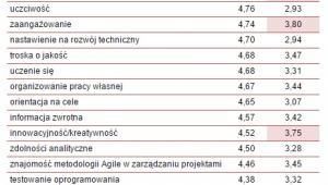 Ważność oraz trudność pozyskania dwudziestu najważniejszych kompetencji w 2015 roku