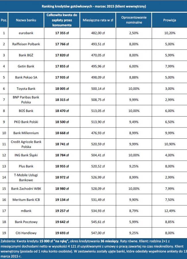 Ranking kredytów gotowkowych -marzec 2015  - klient wewnetrzny