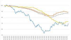 Jak zmieniałay się ceny ropy naftowej, oleju napędowego, benzyny i LPG