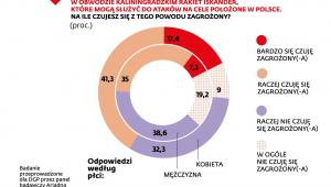 Poczucie zagrożenia Polaków działaniami Rosji - ankieta