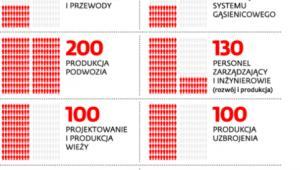 650 miejsc pracy, które mają powstać w razie kooperacji z BAE Systems