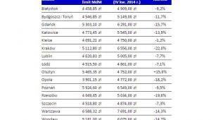 Porównanie cen transakcyjnych do limitów MdM w wybranych miastach