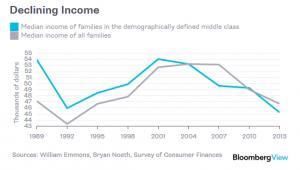 Spadające dochody klasy średniej w USA