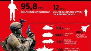 Armia polska