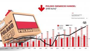 Polsko-niemiecki handel