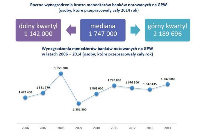 Roczne wynagrodzenia brutto menedżerów banków notowanych na GPW