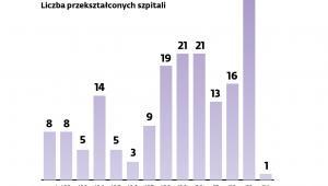 Przekształcenia szpitali - Liczba przekształconych szpitali