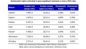 Rentowność najmu mieszkań w poszczególnych miastach w marcu 2015 roku