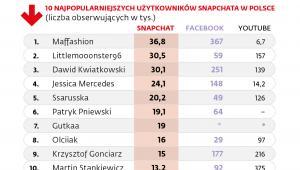 10 najpopularniejszych użytkowników Snapchata w Polsce