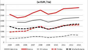 Produktywność rolnictwa w przeliczeniu na 1 ha użytków rolnych