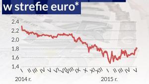 Oczekiwania inflacyjne w strefie euro