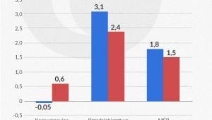 Wzrost wartości bilansowej kredytów brutto