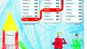 Jak Polska rosła w badaniach PISA