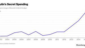 Ukryte finansowanie wojska w Rosji