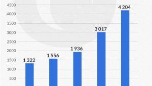 Wzrost raty kredytu w zależności od WIBOR (infografika Dariusz Gąszczyk)