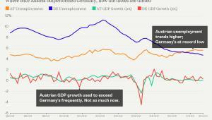 Bezrobocia i wzrost PKB - Austria kontra Niemcy