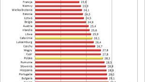 Średni wiek wyprowadzki z domu rodzinnego w Europie