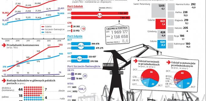Rosną przeładukni i pozycja polskich portów w Europie