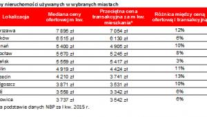 Ceny nieruchomości używanych w niektórych miastach