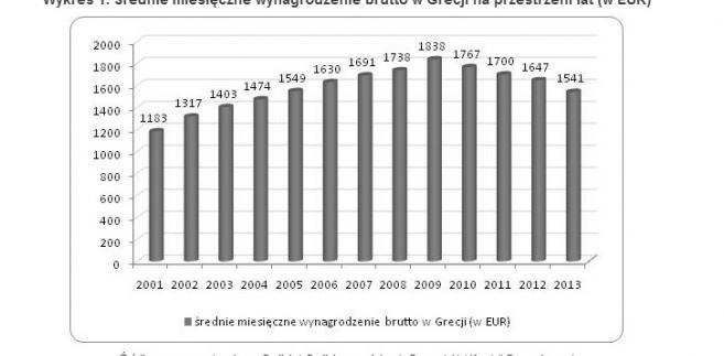Średnie miesięczne wynagrodzenie brutto w Grecji na przestrzeni lat (w EUR)