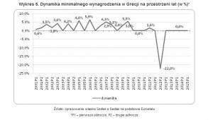 Płaca minimalna w Grecji na przestrzeni lat (w EUR brutto)*
