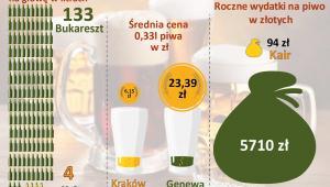 Indeks Piwny GoEuro 2015 - min max