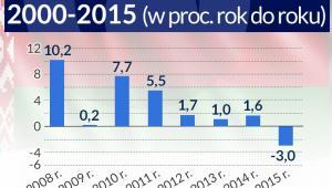 Wzrost PKB w latach 2000-2015 (w proc. rok do roku)