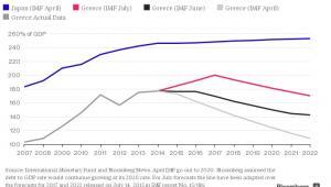 Zadłużenie w relacji do PKB, źródło: Bloomberg