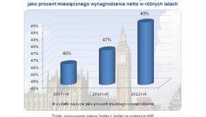 Wydatki związane z życiem za granicą, jako procent miesięcznego wynagrodzenia netto w różnych latach