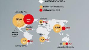 Unie kredytowe na świecie w 2014 r.