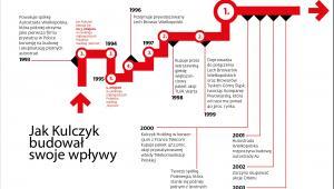 Jak Kulczyk budował (1993-2003)