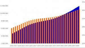 Liczba osób w wieku 65+ w Polsce (pomarańczowy, lewa skala) i ich odsetek w ogóle społeczeństwa (niebieski, prawa skala)