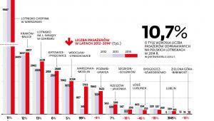 Liczba pasażerów w latach 2012-2014