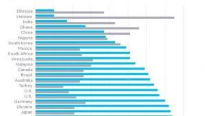 Stosunek opinii publicznej w danym kraju wobec Rosji. Na niebiesko zaznaczono postawy nieprzychylne, na szaro - postawy przychylne. Bloomberg za Pew Research.