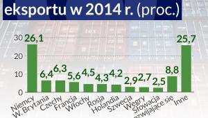 Struktura polskiego eksportu (2014 r.)