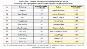 Porównanie wartości majątków Chińczyków i Polaków zajmujących dziesięć najniższych pozycji w rankingu 100 najbogatszych osób w poszczególnych krajach (w mld USD)*