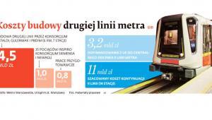 Koszt budowy drugiej linii metra